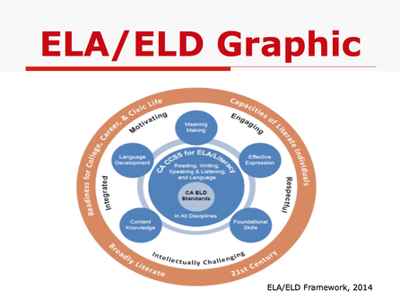 ELA/ELD Framework Graphic - Teaching English as a Foreign